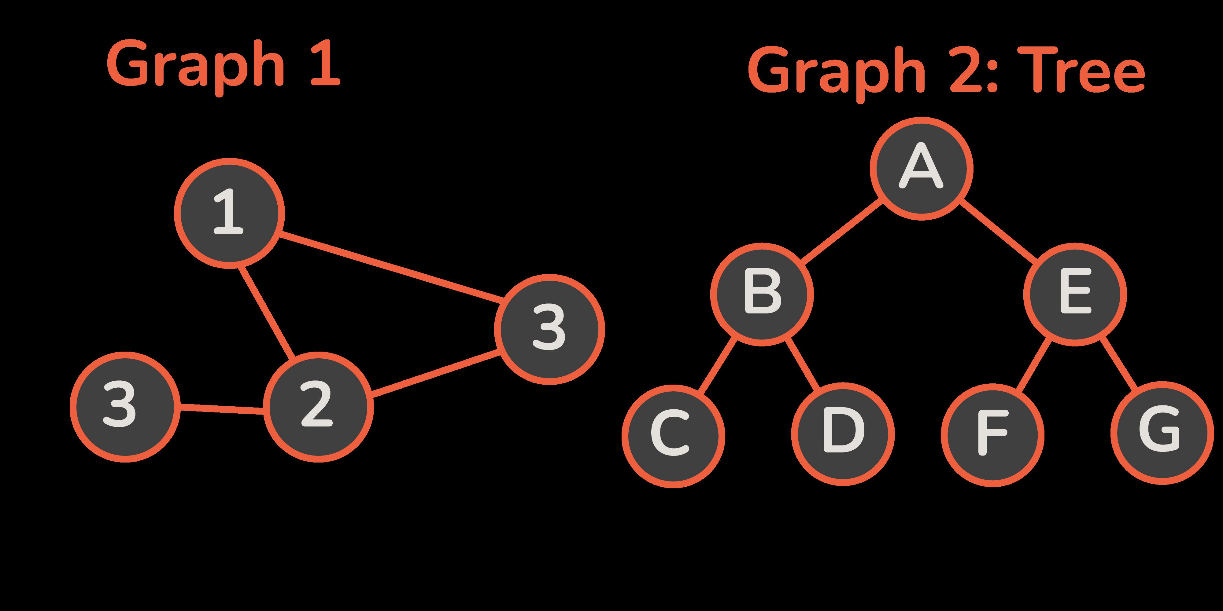 Graph basic example