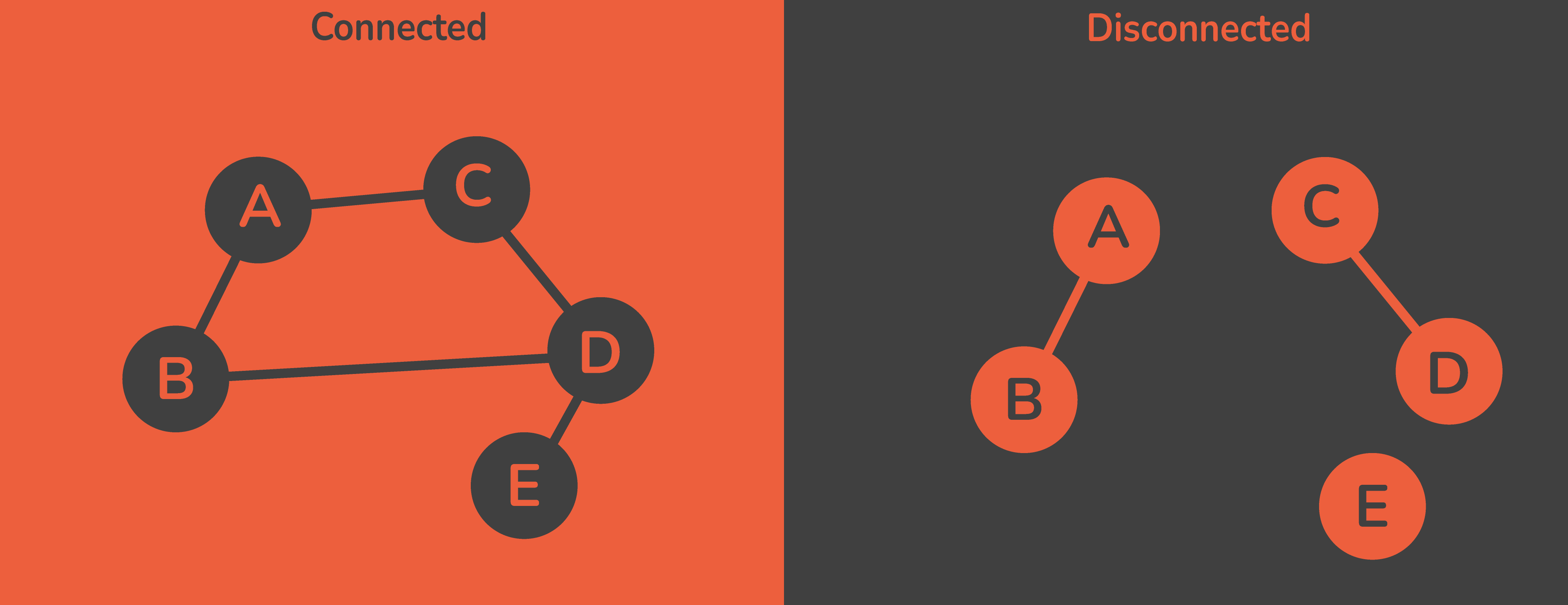 connected and disconnected graphs