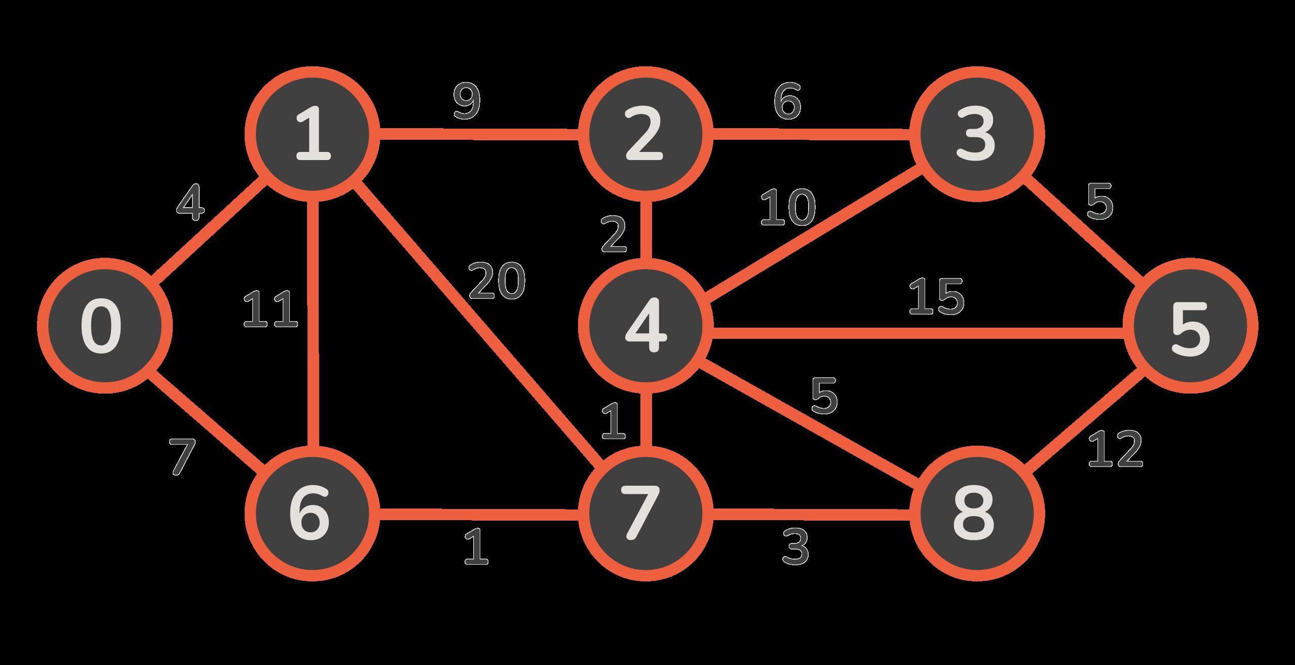 minimum spanning tree graph