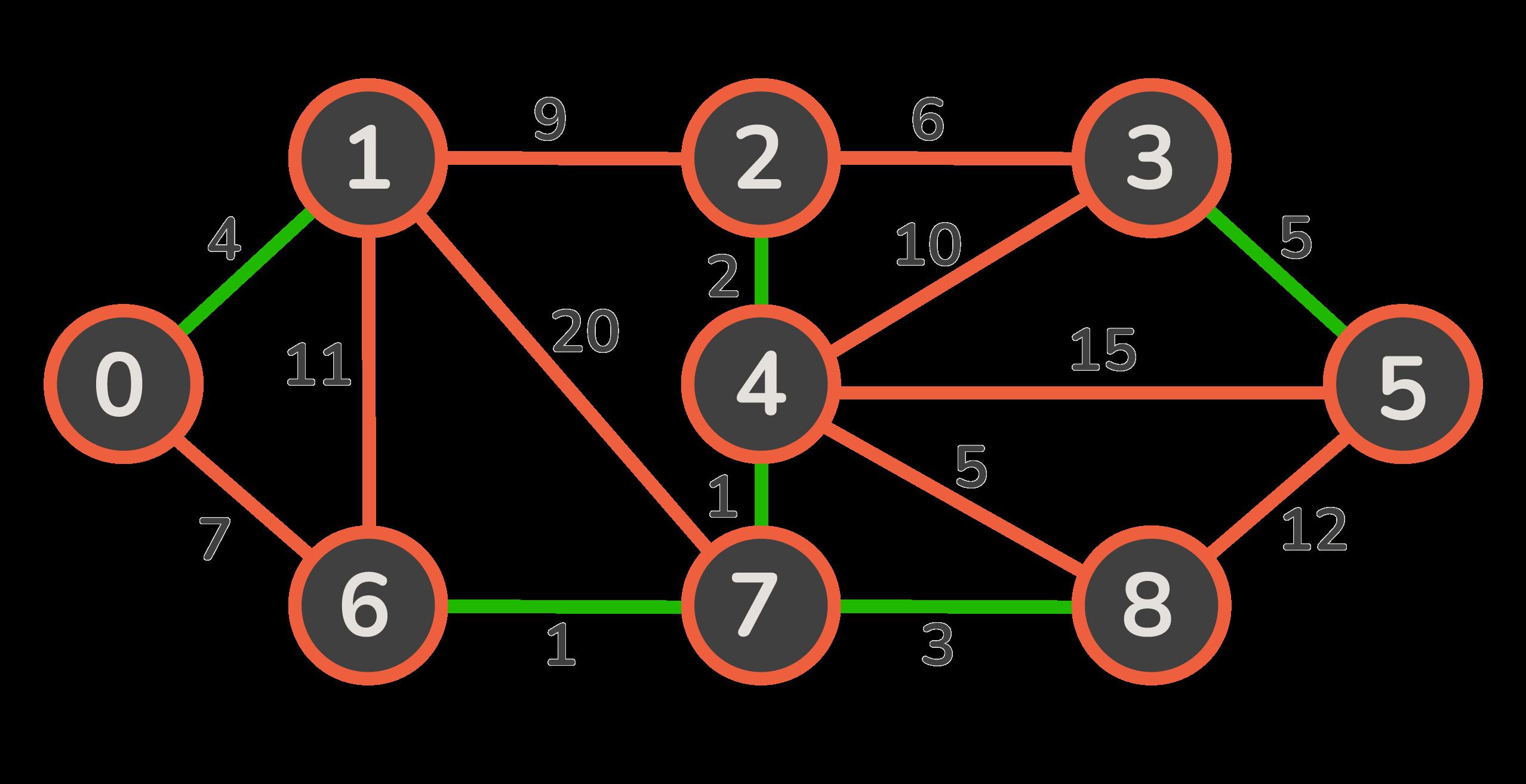 applying boruvka for minimum spanning tree