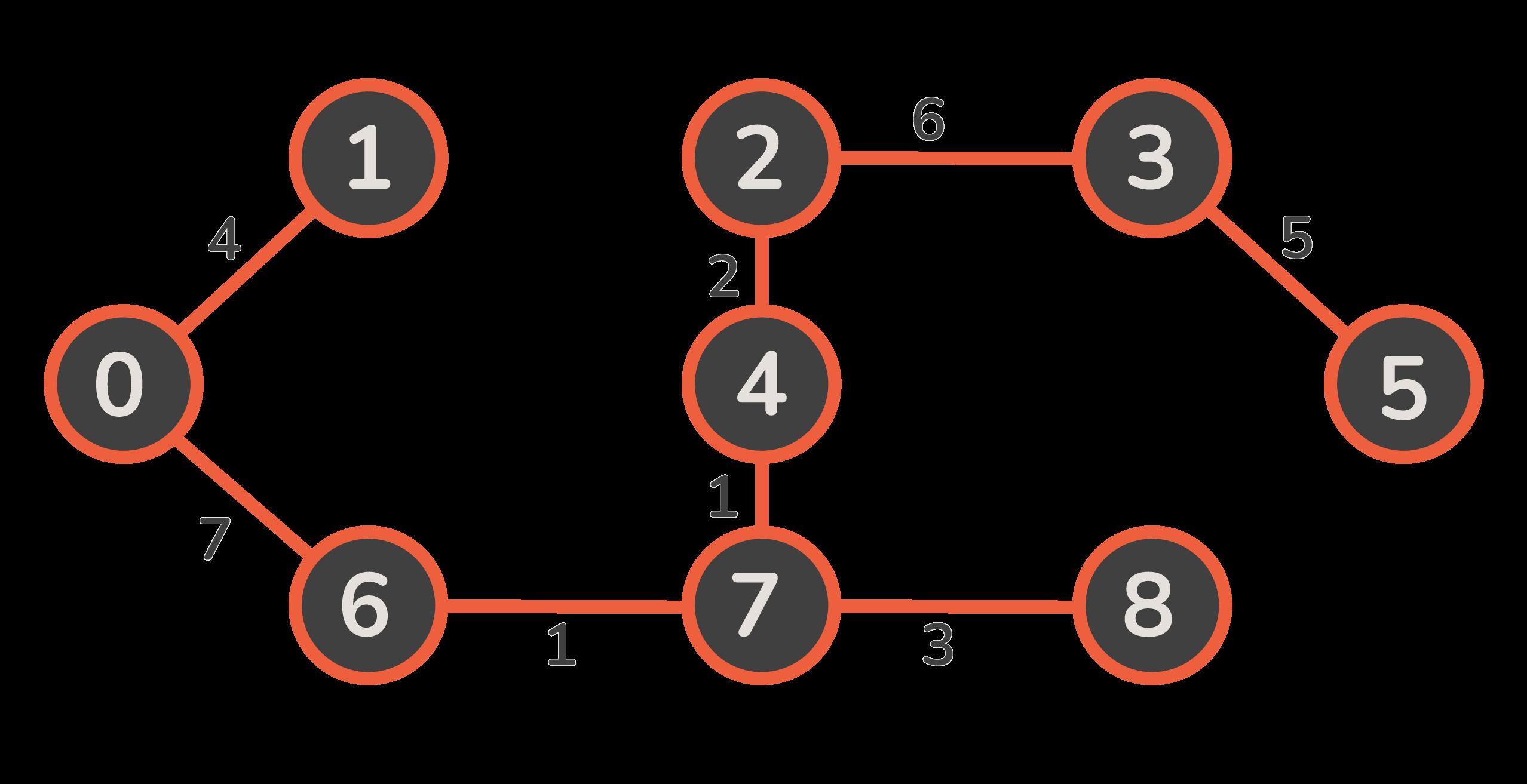 boruvka algorithm mst