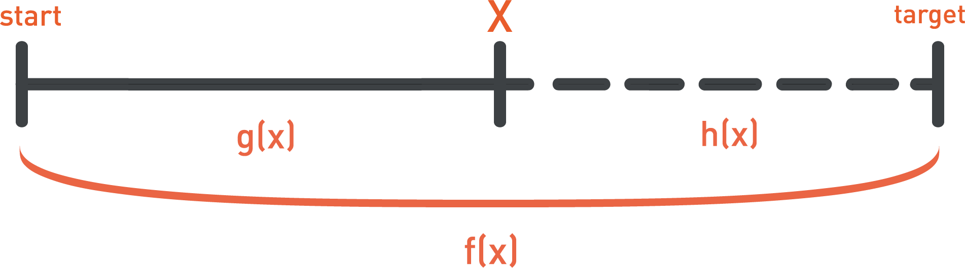 a star cost function