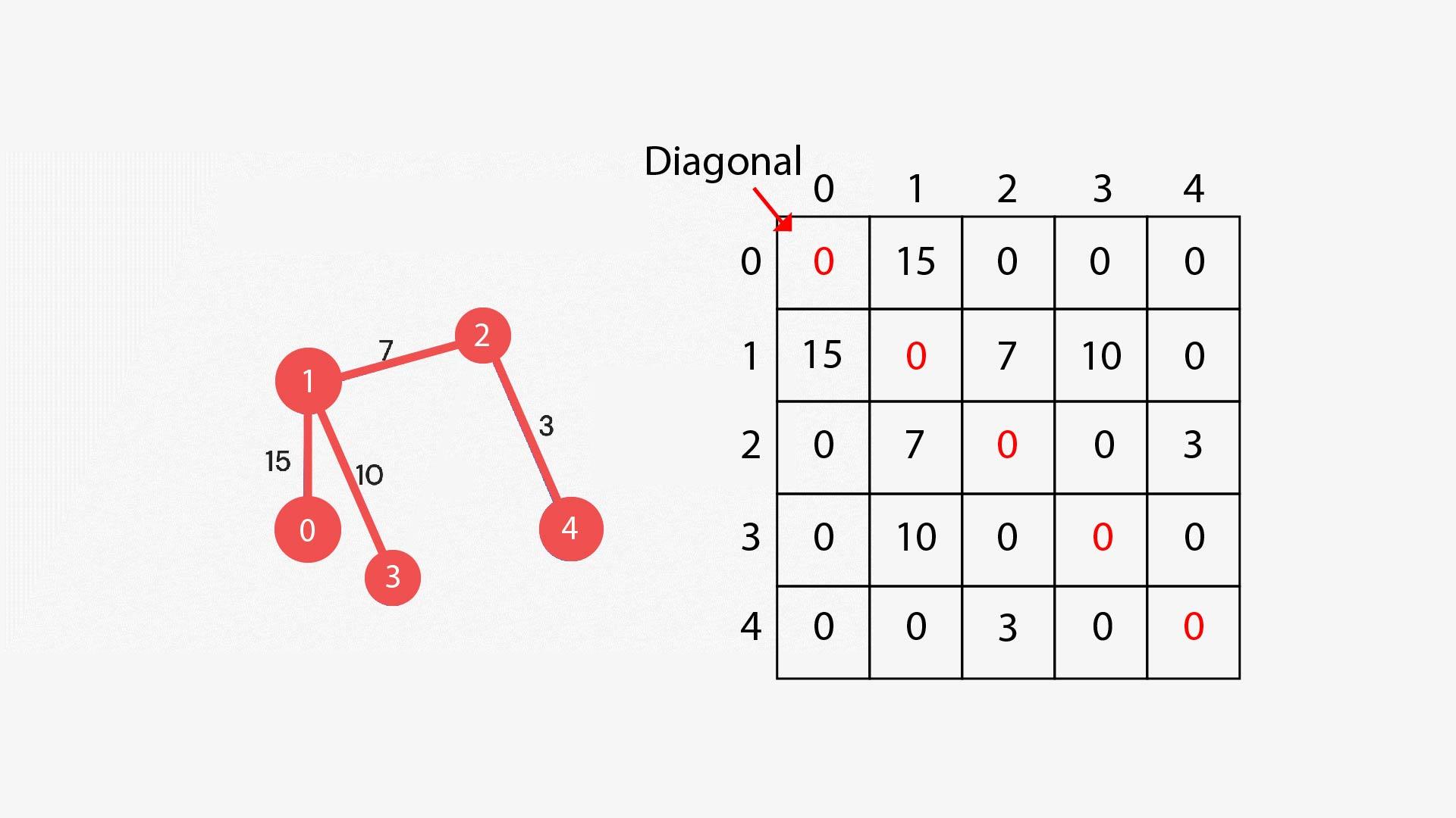 prim's algorithm output