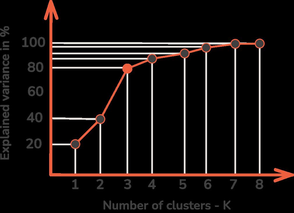 elbow curve method k-means clustering
