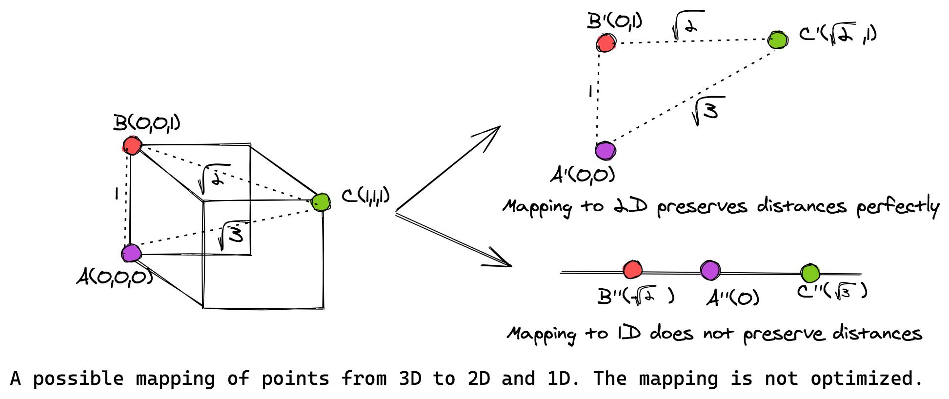 illustration of multidimensional scaling