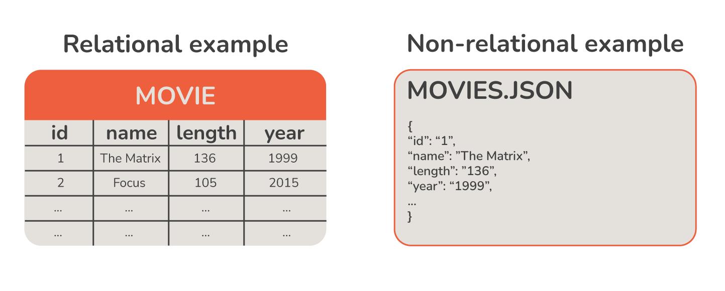 relational vs non-relational databases