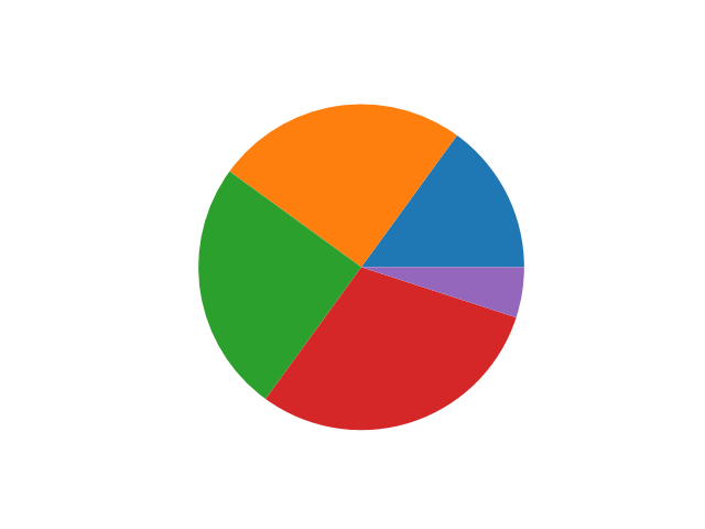 simple matplotlib pie chart