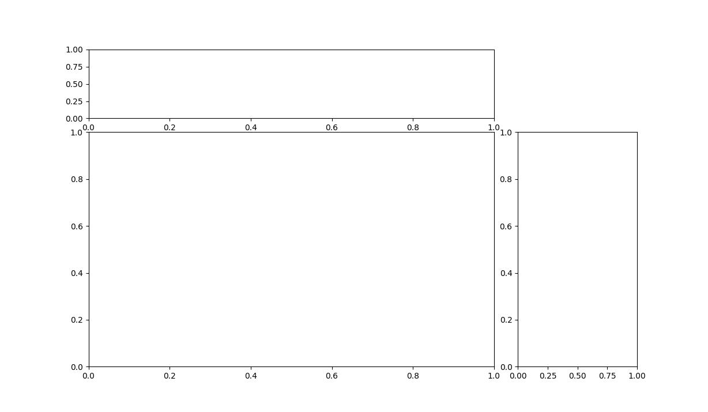 matplotlib gridspec for jointplot