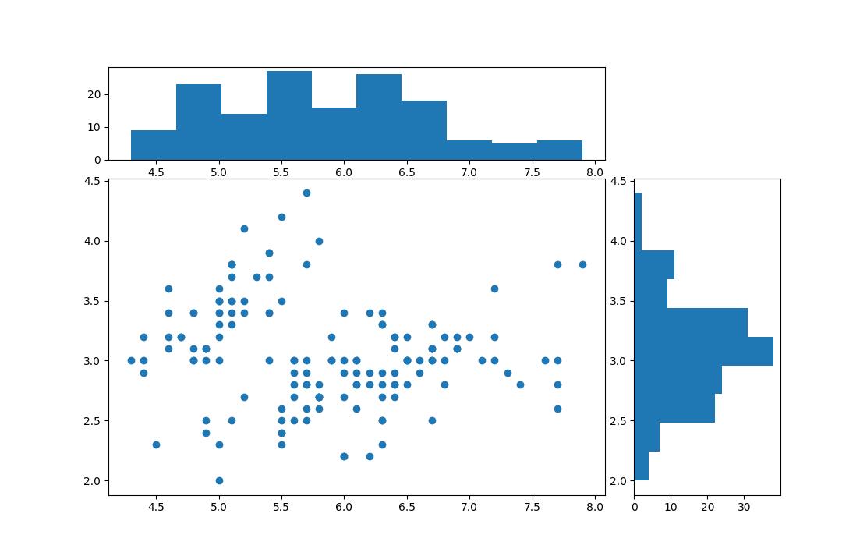 matplotlib simple joint plot with one class histogram
