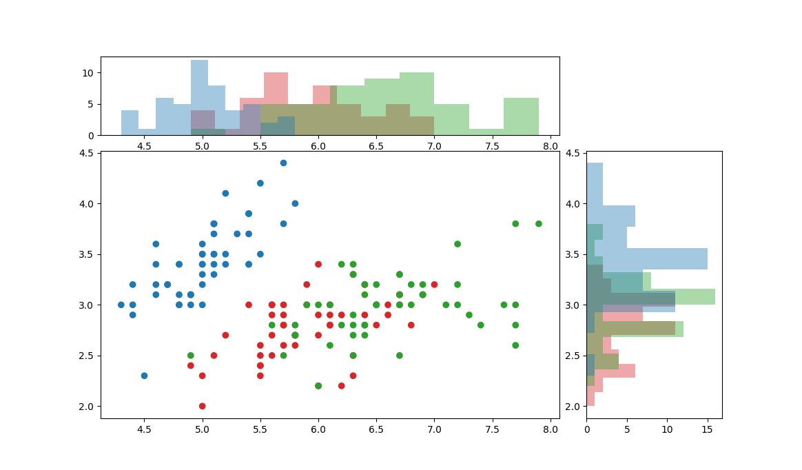 matplotlib joint plot with multi-class histogram