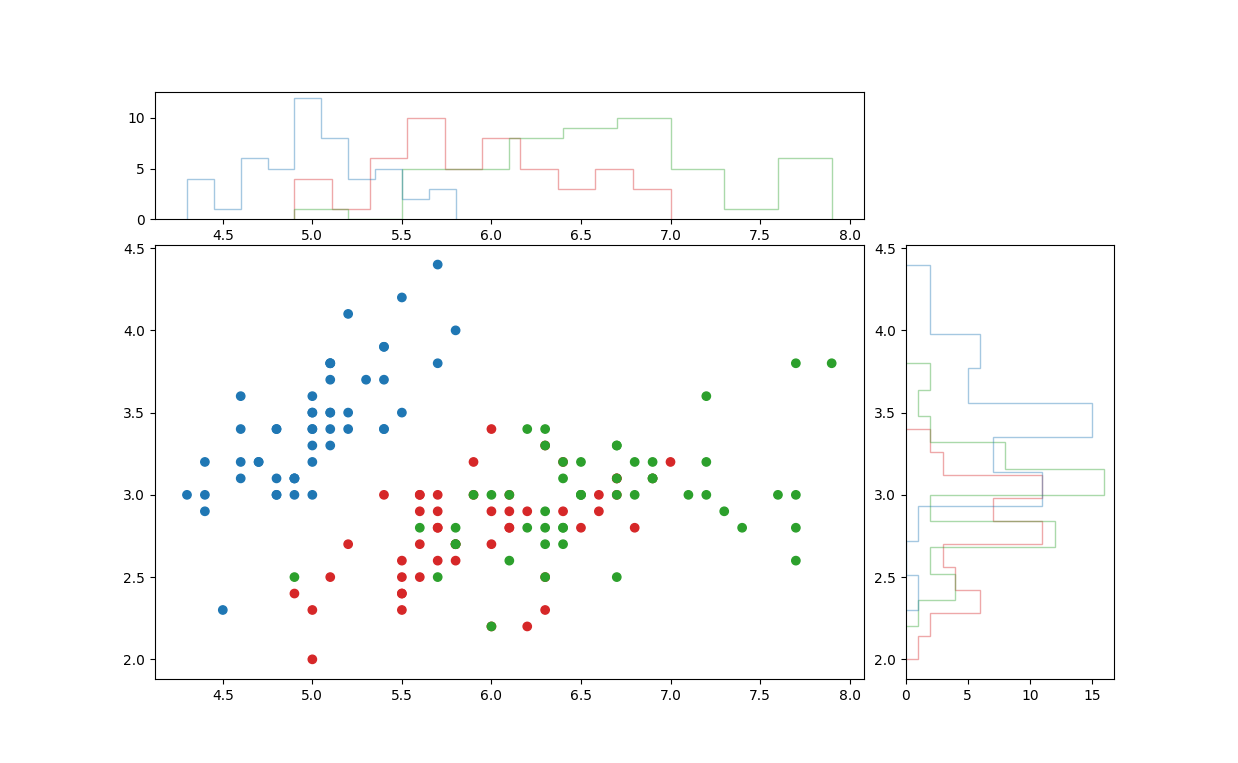 matplotlib joint plot, step histogram