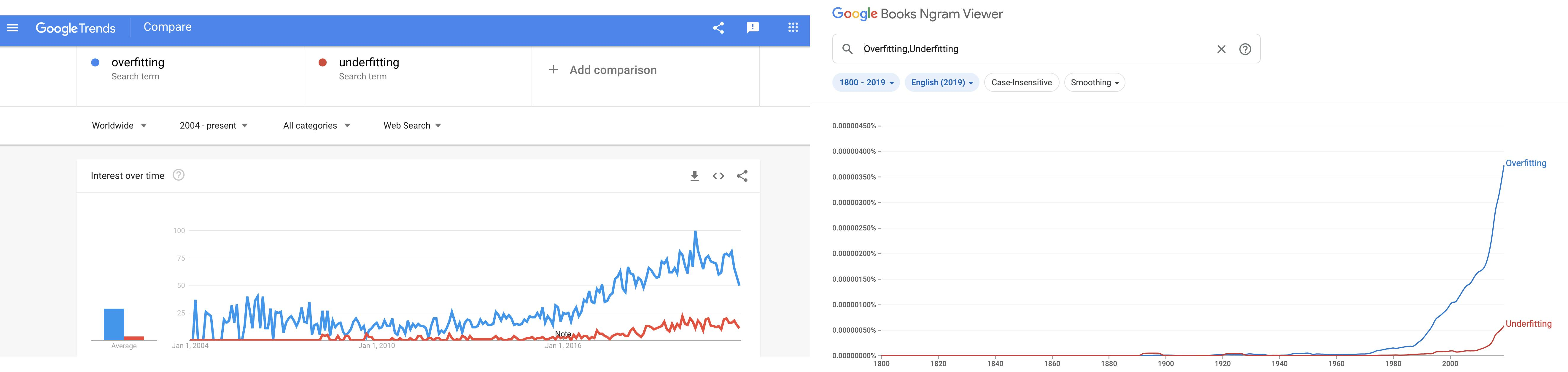 overfitting vs underfitting search trends and ngram viewer