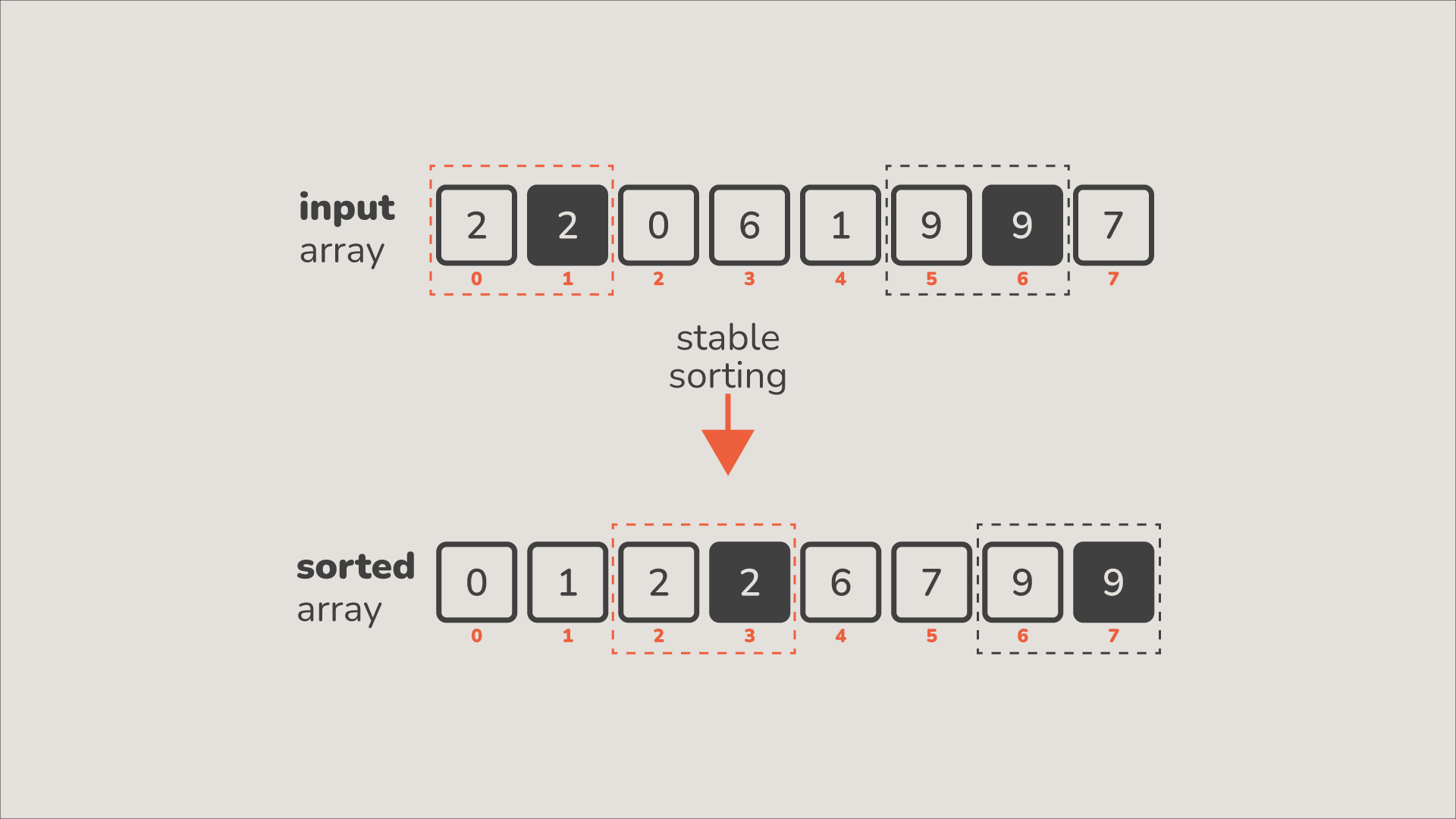 stable sorting