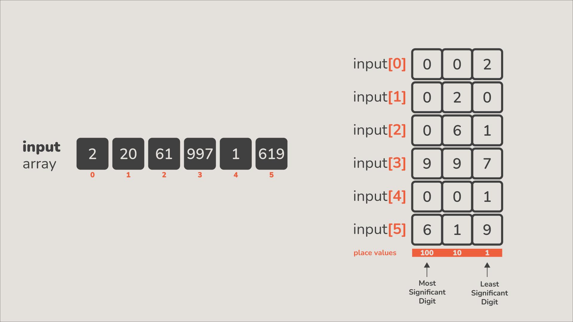 radix sort grouping visualized