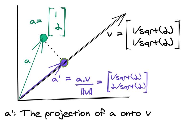 random projections illustration