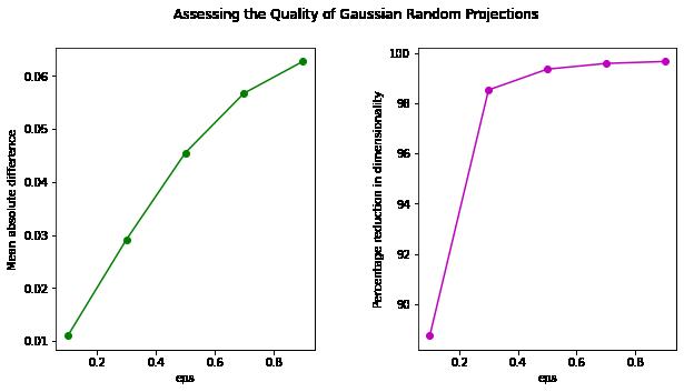 RCV1 random projections reduction quality
