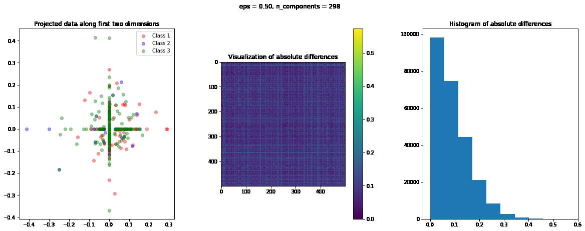 RCV1 dataset sparse random projections