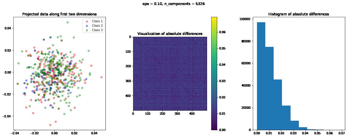 RCV1 dataset gaussian random projections