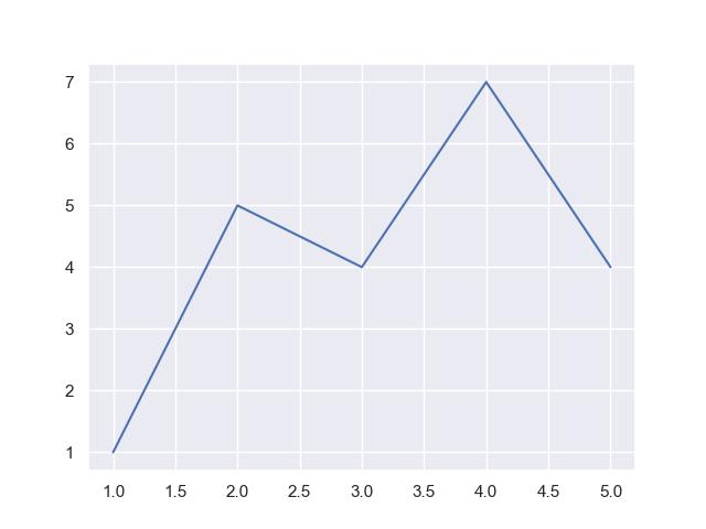 seaborn simple line plot