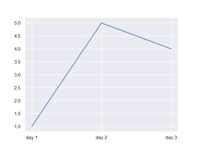 seaborn categorical line plot