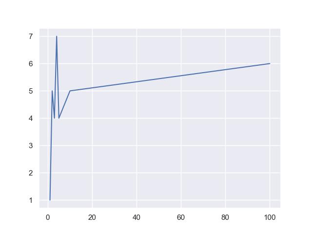 seaborn missing values line plot