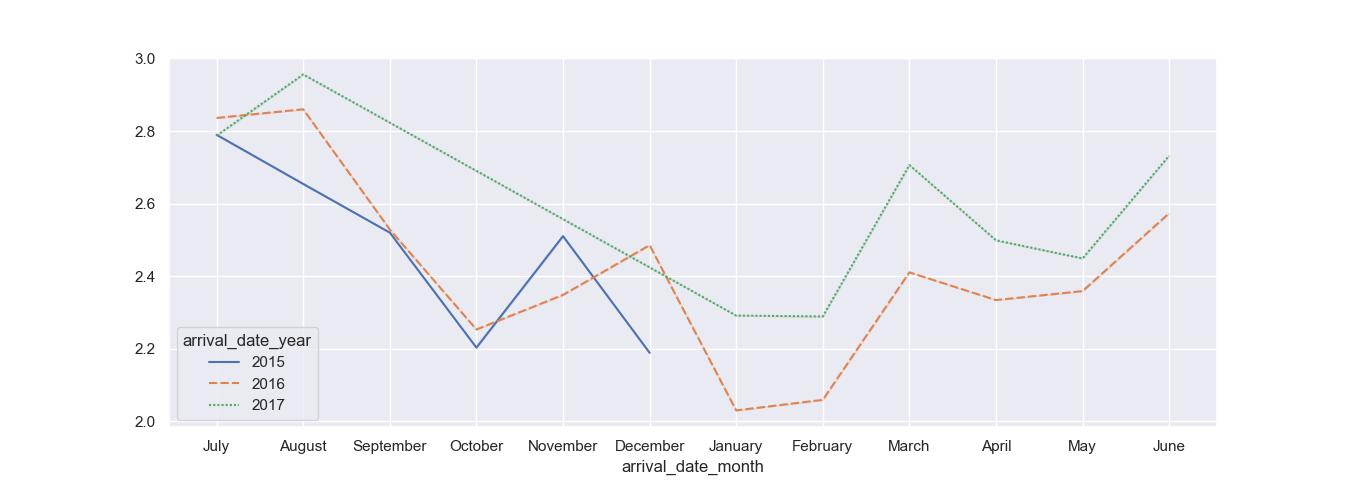 wide form dataset seaborn line plot