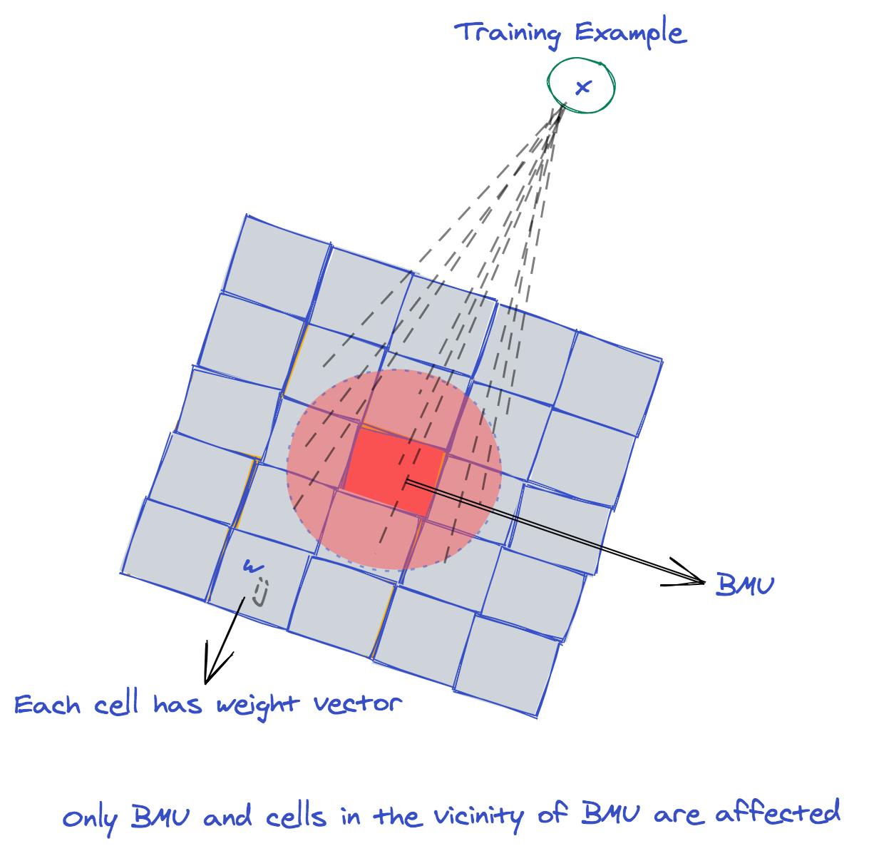 self-organizing map illustration