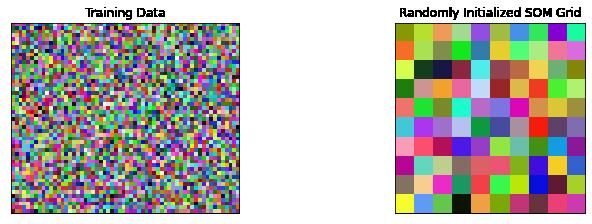 randomly initialized self organizing map