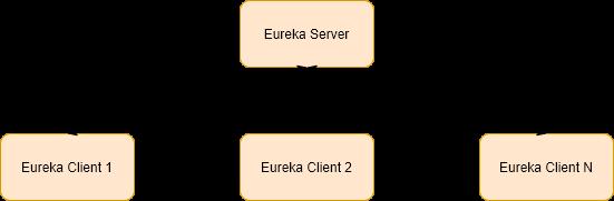 eureka microservice architecture