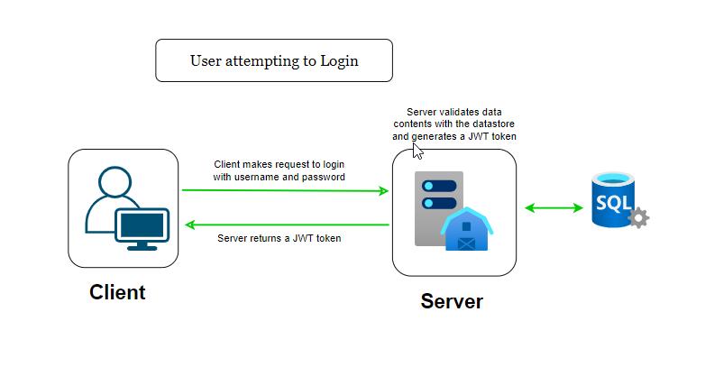 User Login Workflow