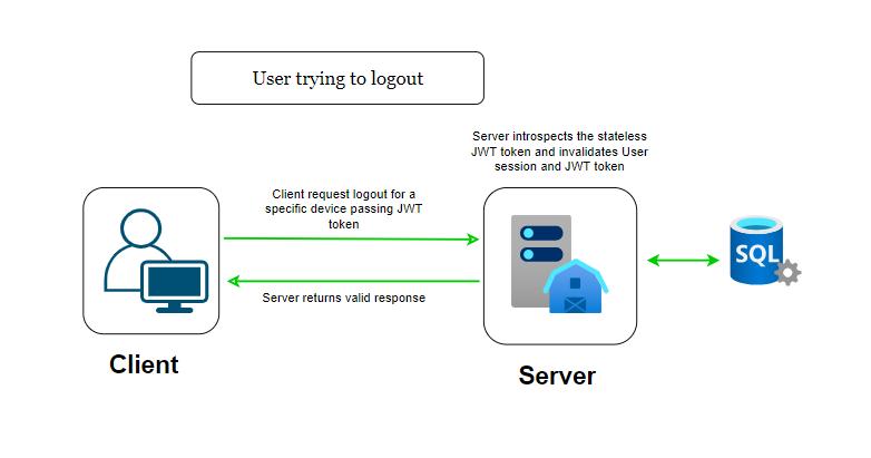 User Logout Workflow