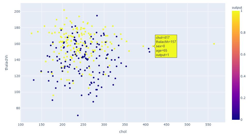 customize plotly scatter plot